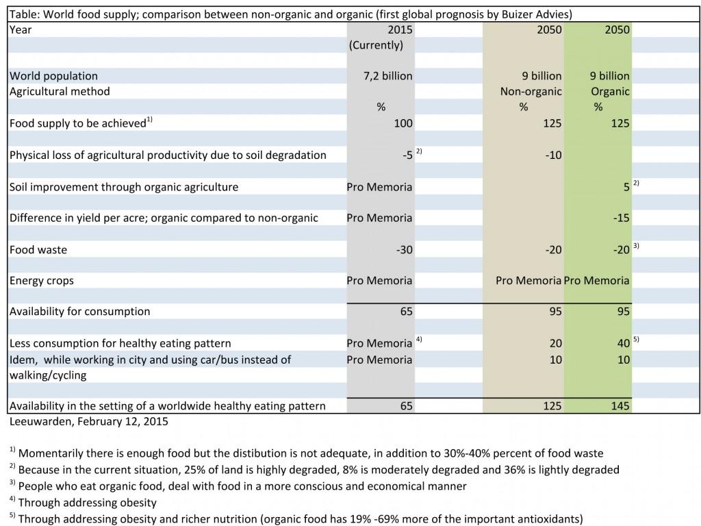 Berekening potentiele mogelijkheid van de wereldvoedselvoorzieni