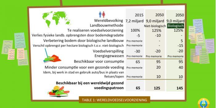 Biologische landbouw heeft de beste papieren voor een toereikende duurzame voedselvoorziening