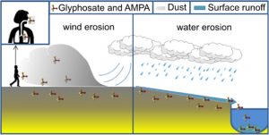 environment total science ministerie advies ctgb glyfosaat kwestie misleidt graphical bron